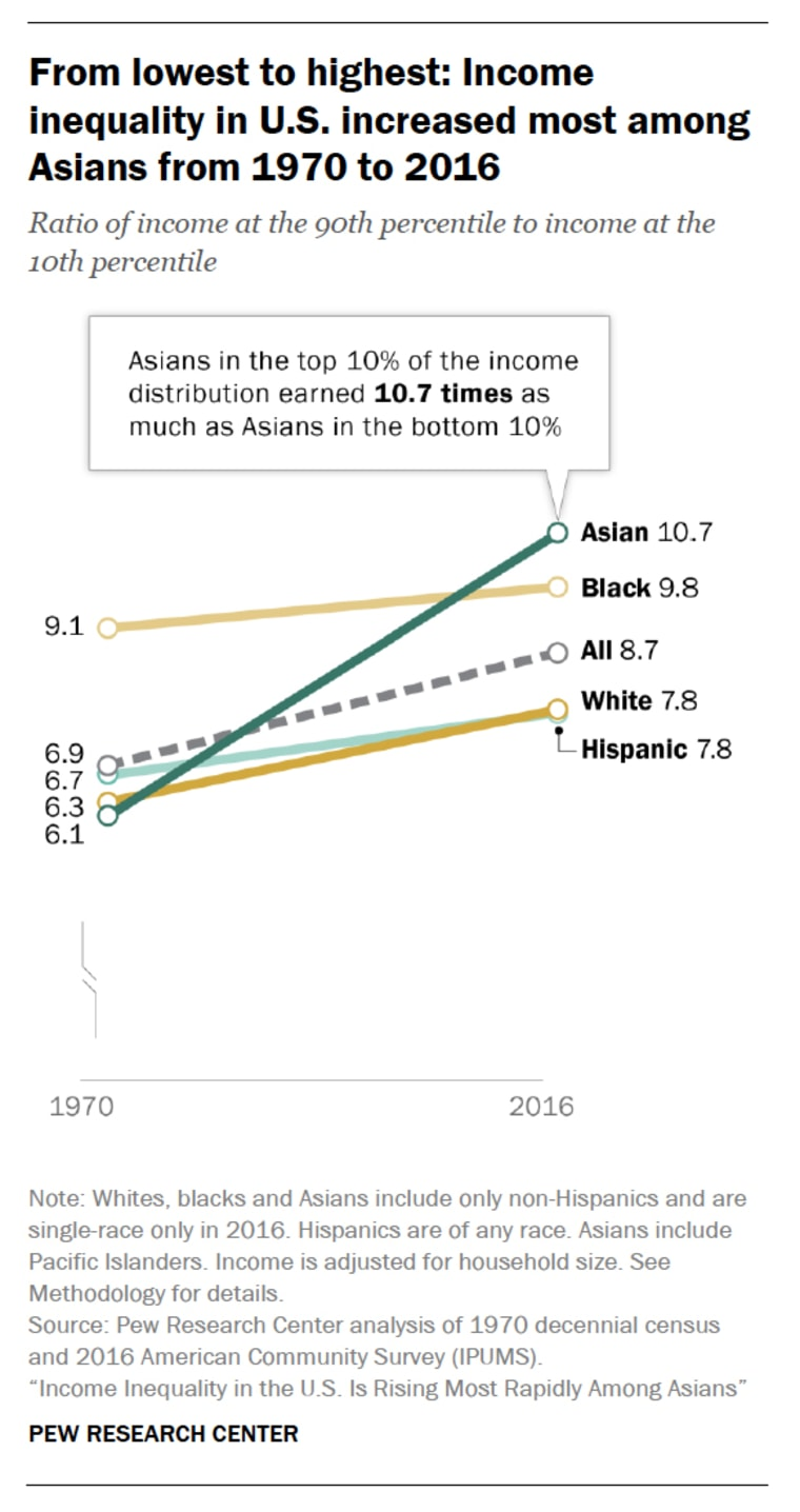 Image: Income inequality in U.S. increased most among Asians from 1970 to 2016.