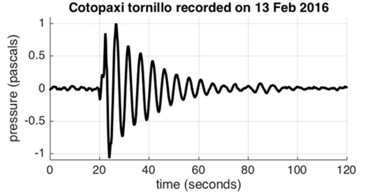 Image: Scientists dubbed Cotopaxi's sounds 'tornillos' because the sound waves looked like screw threads.
