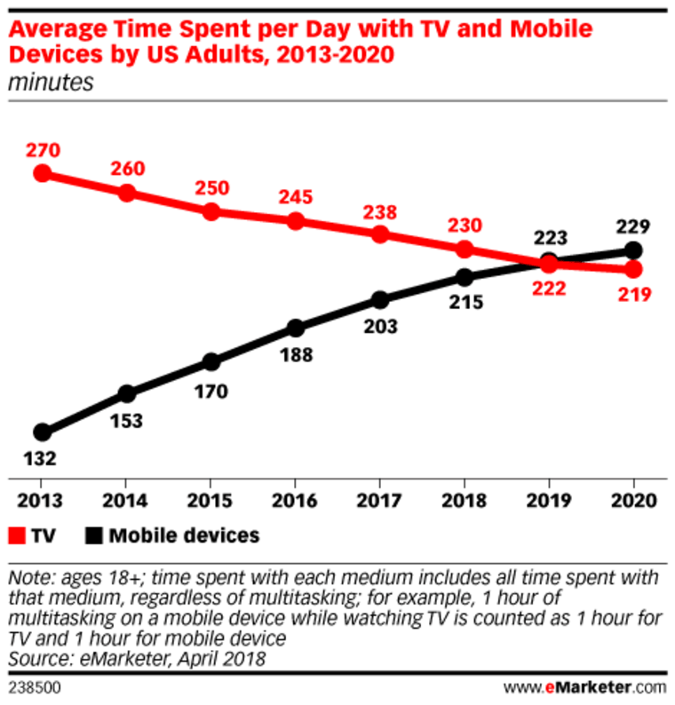 Average time spent per day with tv and mobile devices