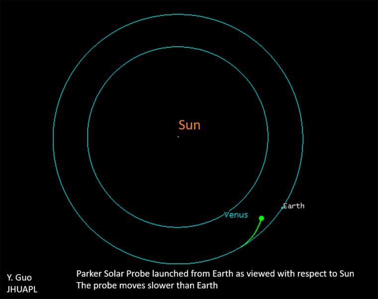 Solar Probe Trajectory