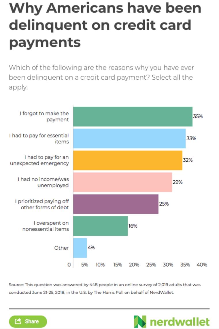 Reasons for credit card delinquencies