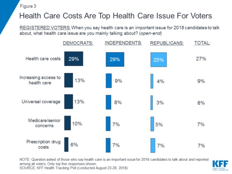 Image: Kaiser Health tracking poll