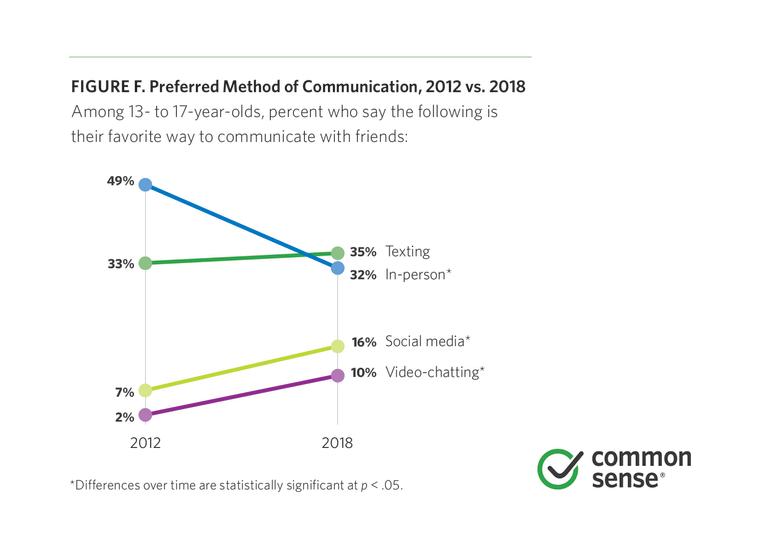 Image: Preferred Method of Communication, 2012 vs 2018