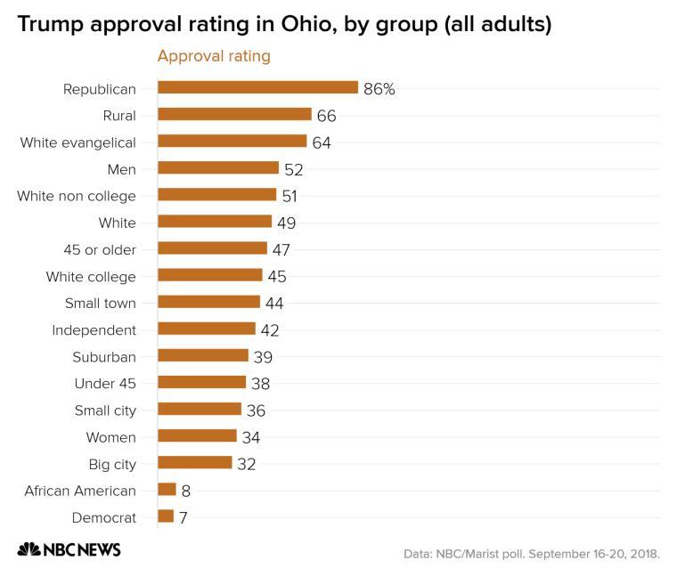NBC News poll: Ohio gubernatorial race tied, Brown leads big in Senate race