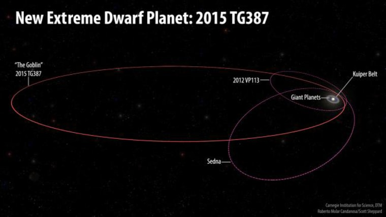 "The orbits of the newfound dwarf planet, nicknamed ""The Goblin,"" and its fellow Inner Oort Cloud objects, 2012 VP113 and Sedna, as compared with the rest of the solar system."