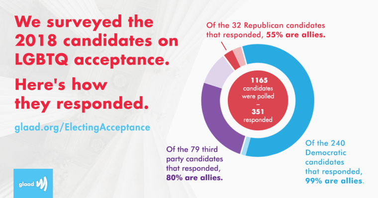 Image: Glaad Election Graph