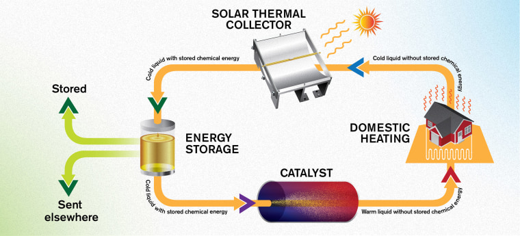 Image: The energy system MOST works in a circular manner
