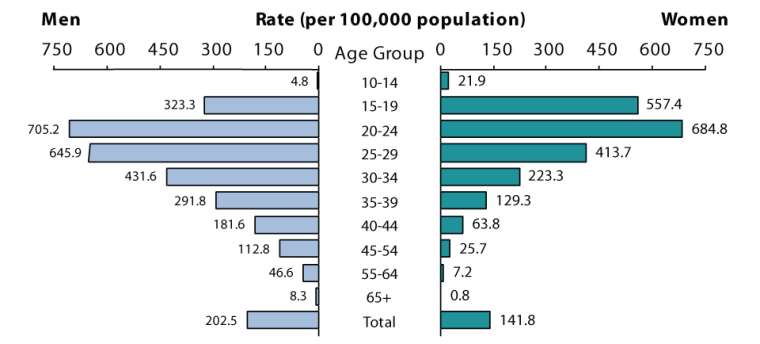 Rates of reported cases of gonorrhea by age group and sex in the United States in 2017
