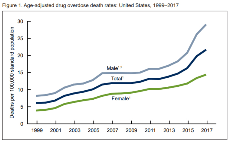 Image: Age-adjusted drug overdose death rates: United States, 1999-2017