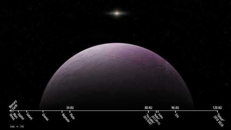 """Artist concept of 2018 VG18, nicknamed """"Farout,"""" with a scale of other Solar System objects."""
