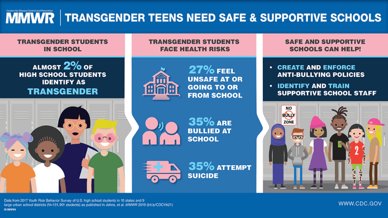 Image: A new CDC study reveals 2% of high school students identify as  transgender