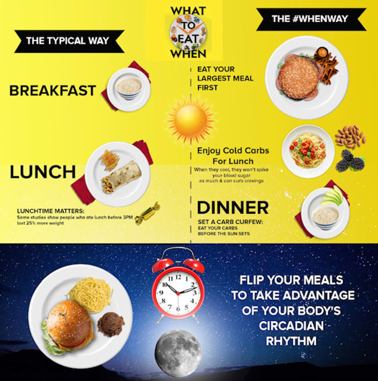 What is the circadian rhythm diet? How to eat with the sun