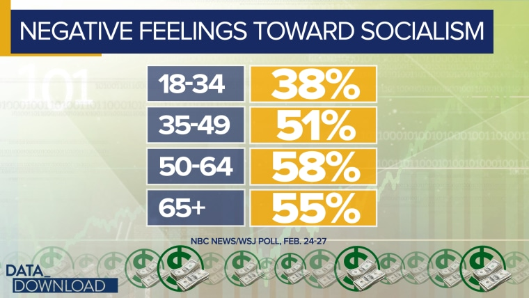 Millennials held decidedly mixed views on the term.