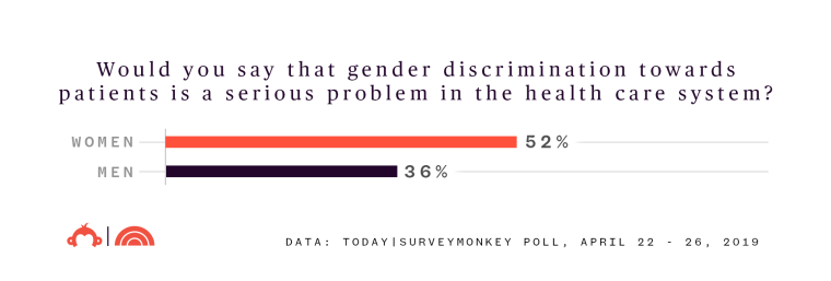 TODAY survey finds gender discrimination at the doctor's office is
