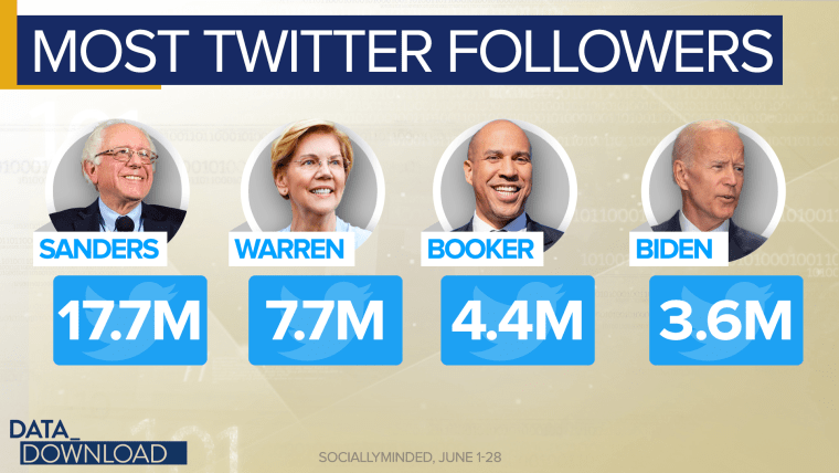 Data shows Twitter primary differs from the 'real world'