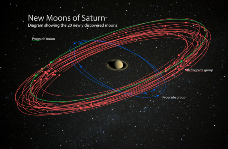 20 new moons discovered around Saturn, now the solar system's 'moon king'