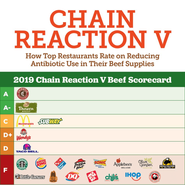 Consumer Groups Rate Fast Food Chains On Their Use Of Beef