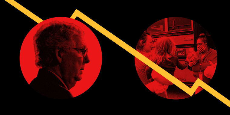 Image: Mitch McConnell in a red circle next to a food distributor in a mask; a yellow line graph goes down.
