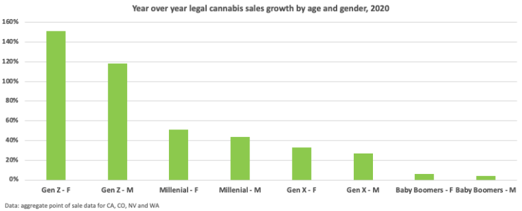 Cannabis YoY sales growth by age and gender, 2020