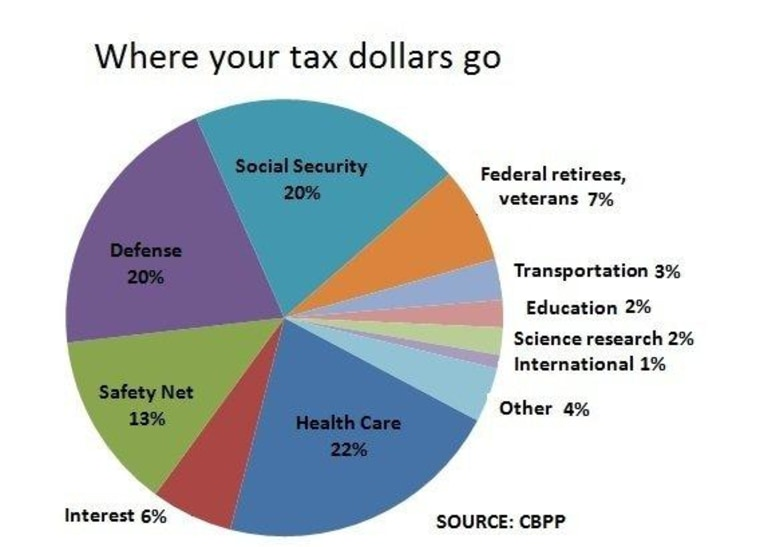Here S Where Your Federal Income Tax Dollars Go