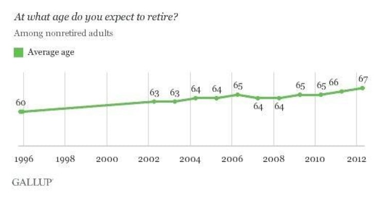 Americans now expect to work longer