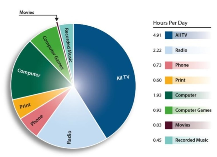 Media consumed by hour