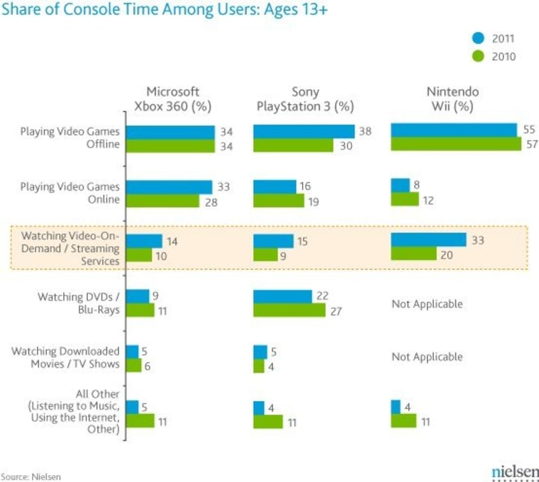 While playing games remains the most popular use for game consoles, streaming video represents an increasing chunk of console time.