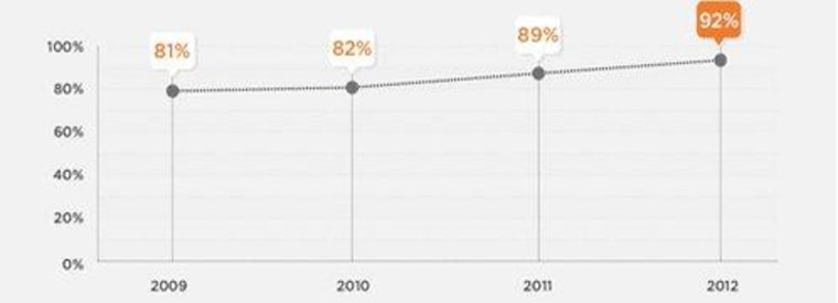 Percentage of recruiters using social networking sites to find talent.