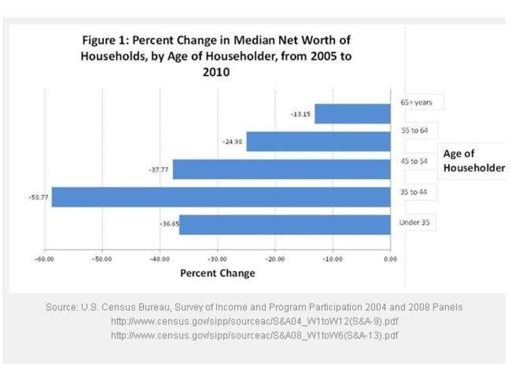 Between 2005 and 2010, Generation X saw the biggest percentage decline in median household net worth.