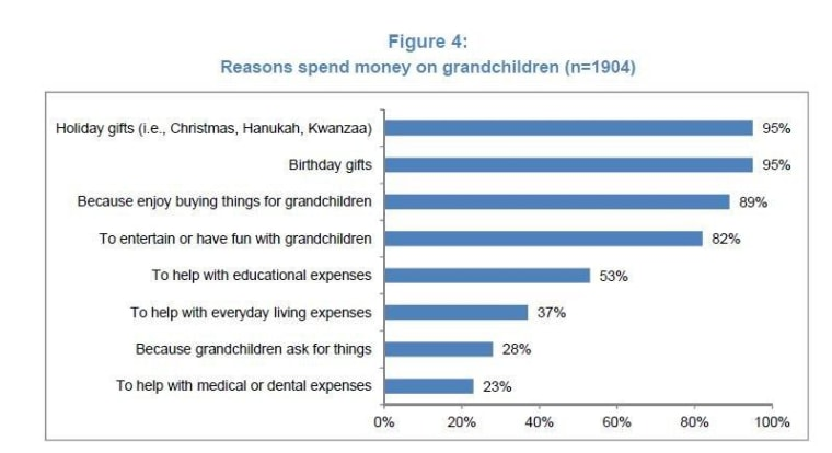 Grandparents are splurging on gifts for their grandkids, but many also are helping out with necessities.