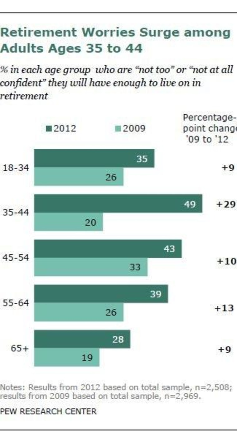 Gen X has grown the most worried about retirement.