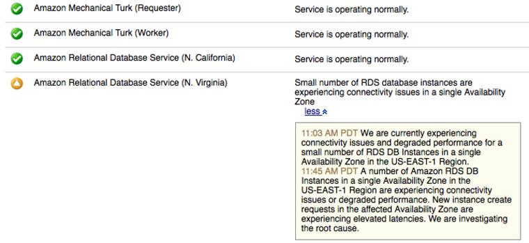 Amazon Web Services status report.