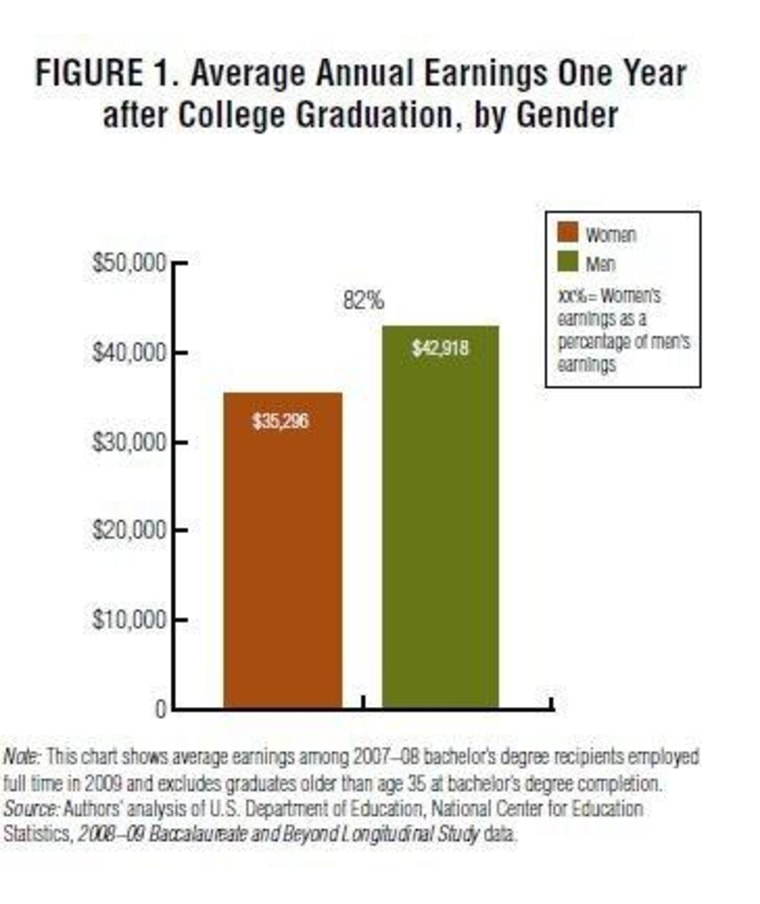 New research shows the pay gap starts right after college graduation.