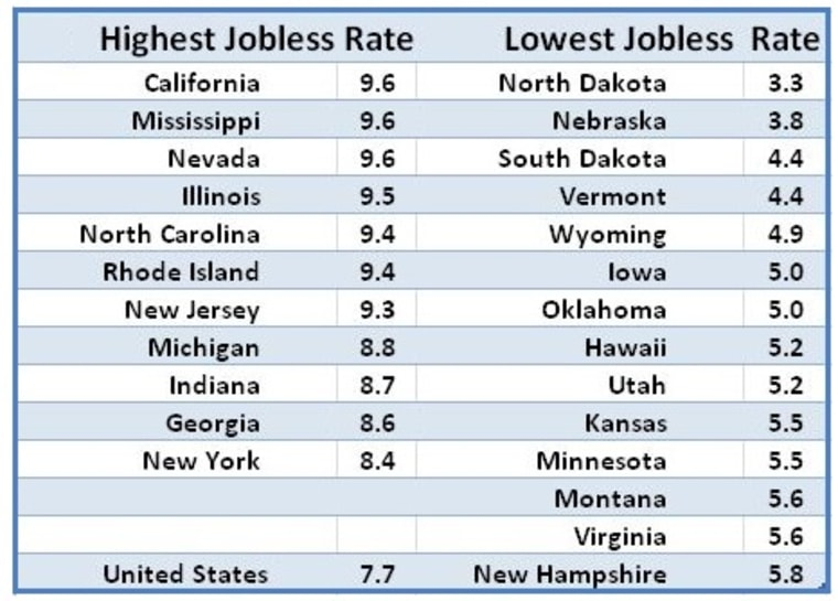 State Jobless Rates