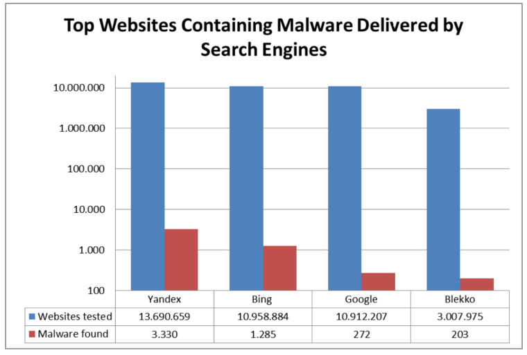 AV-TEST malware results graph Bing vs Google
