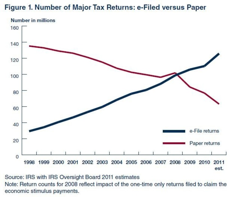 The number of individual, business and tax-exempt returns filed electronically has steadily been rising.