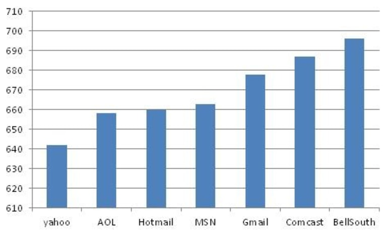 The average credit score of people using various e-mail services, based on Credit Karma's database of users.