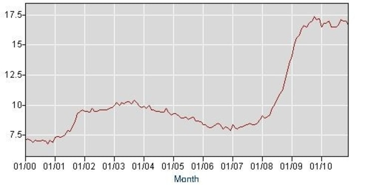 A broader measure of unemployment