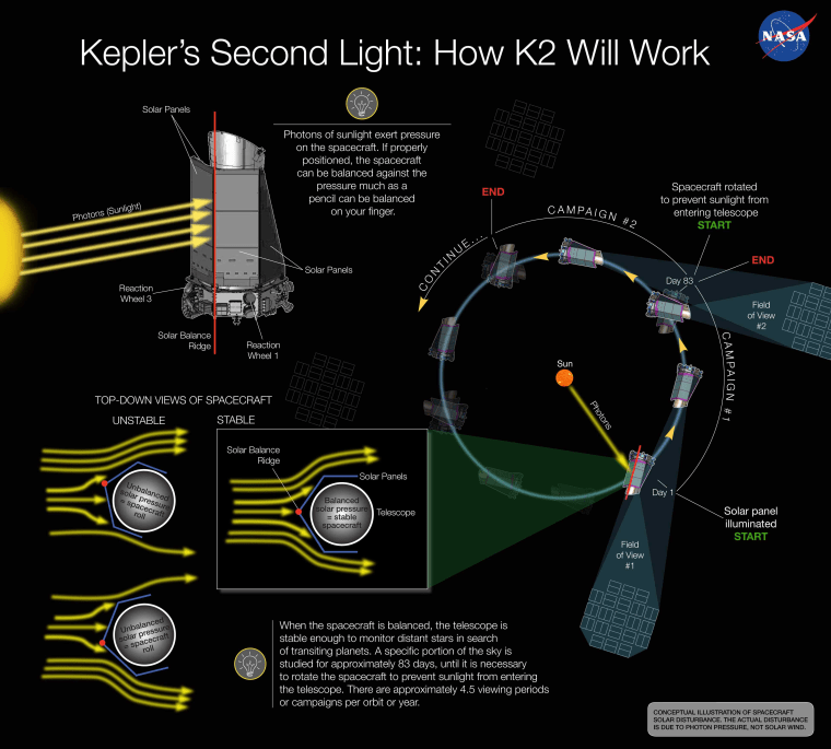 Ailing Kepler spacecraft moves closer to new K2 mission