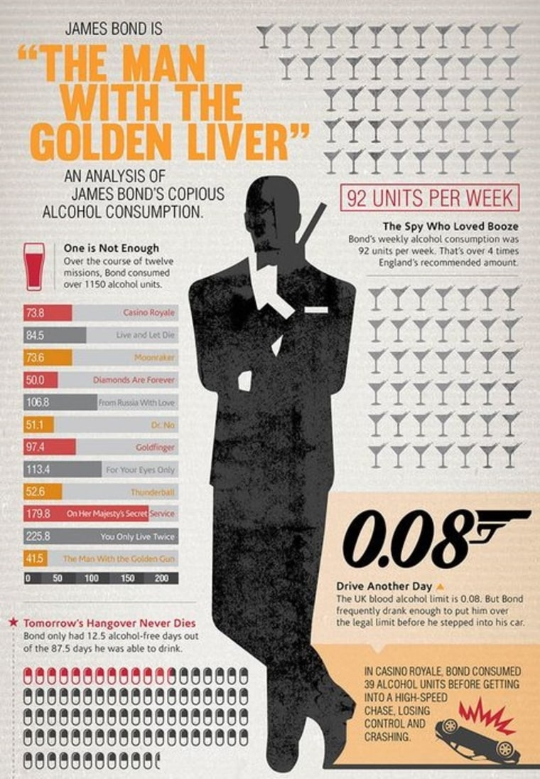 James Bond drank the equivalent of 65 to 92 shots of whisky a week, according to calculations by British medical researchers. Click the image to see it in its full size at BMJ.