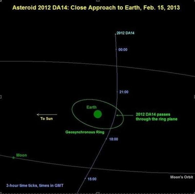This graphic shows 2012 DA14's path past Earth