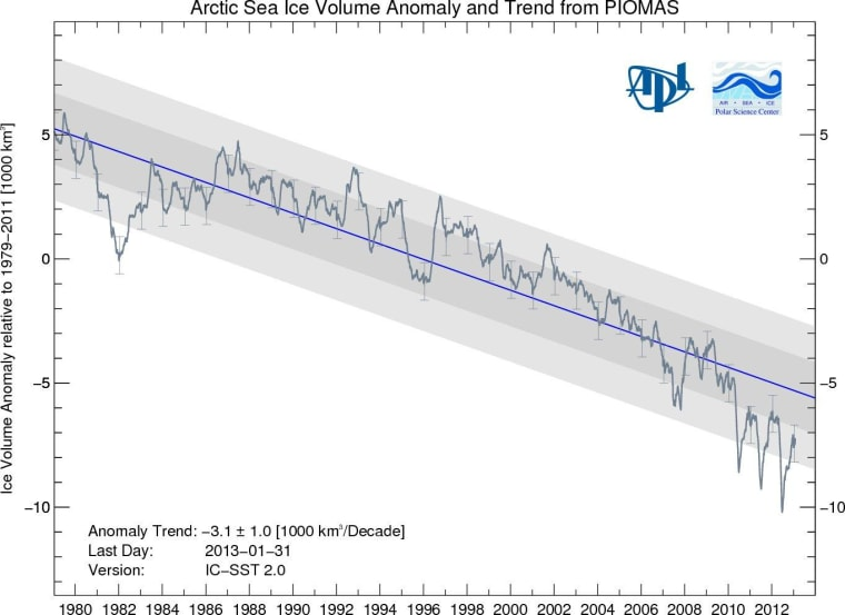 Monthly sea ice volume anomalies from 1979 to the present calculated using the PIOMAS system.