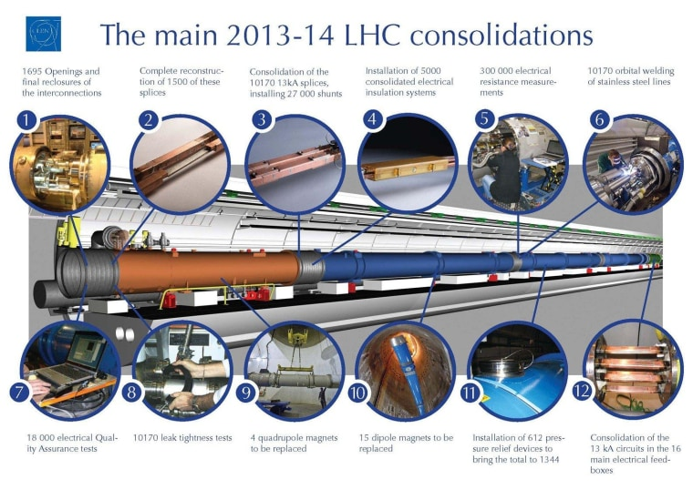 CERN details the upgrade work to be done at the LHC during 2013-14. Click on the graphic for a larger version.