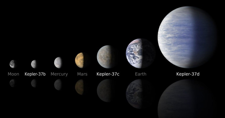 As shown in this comparative graphic, two of the three planets orbiting Kepler-37 are smaller than Earth, while the third is twice Earth's size. Kepler-37b is about 80 percent the size of Mercury,