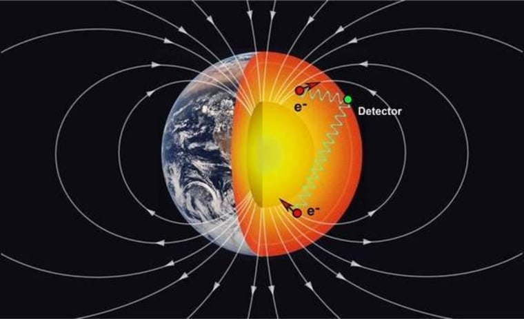 Researchers used an experiment that relied on the electrons (red dots) in Earth's mantle to look for new particles, possibly the unparticle, that are tied to a new fundamental force of nature called the long-range spin-spin interaction (blue wavy lines). The white arcs represent Earth's magnetic field lines.