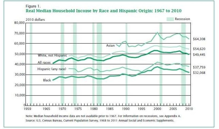 Adjusted for inflation, median household income has fallen over the past few years.