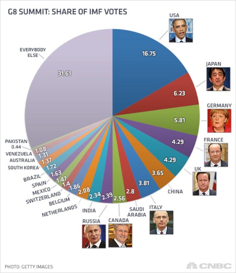 G8 Summit: Share of IMF votes