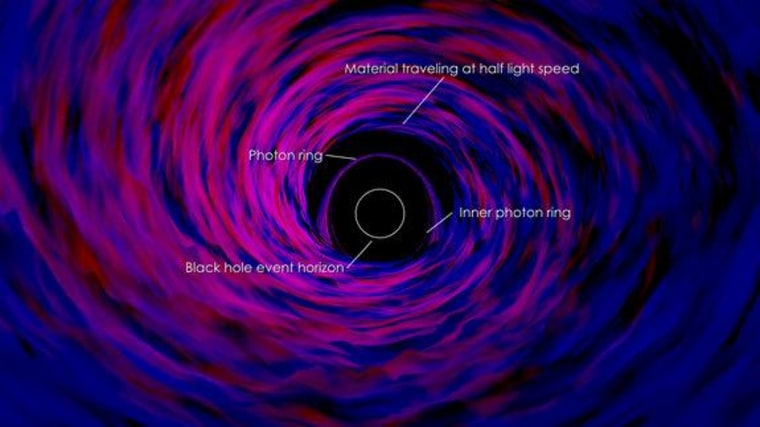 This annotated image labels several features in the simulation, including the event horizon of the black hole.