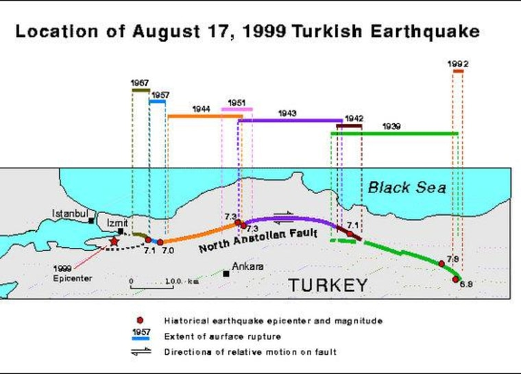 Historic earthquakes on the North Anatolian Fault in Turkey.