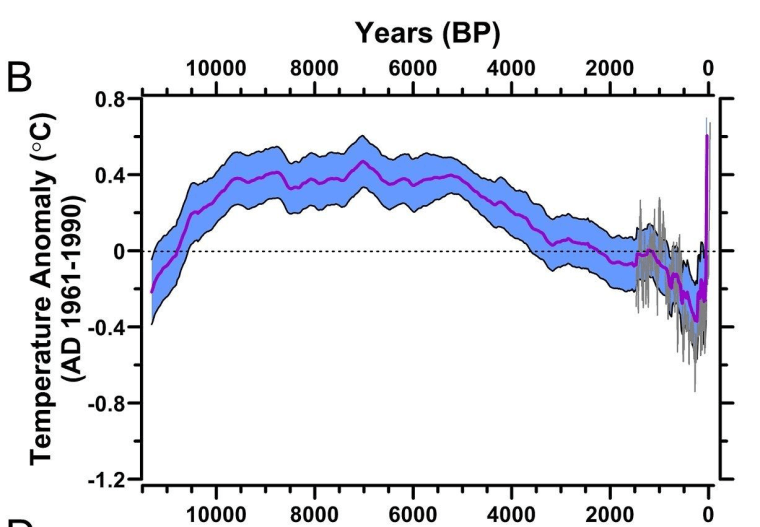 This graphic of the temperature reconstruction shows the rise and fall global temperatures throughout the Holocene epoch. An earlier reconstruction of the past 2,000 years is shown for comparison.